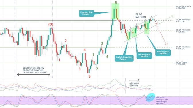 EURJPY 1D Price Chart