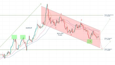 Bear flag patter win rate forex factory