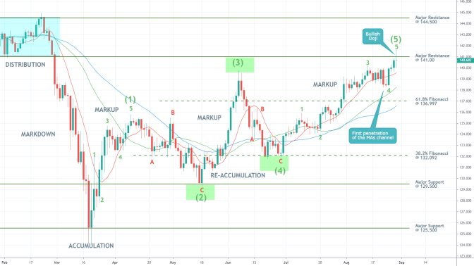GBPJPY 1D Price Chart