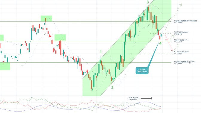Natural Gas Futures 1D Price Chart