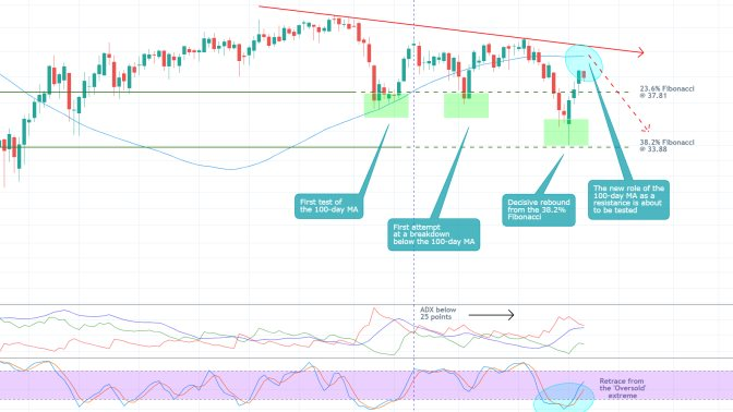 Oil Futures Ready to Consolidate