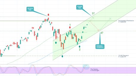 The Nasdaq Composite is starting to develop a new Elliott impulse wave pattern