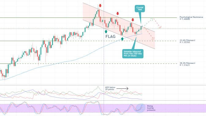 The bullish correction of the GBPUSD is likely to continue rising further north