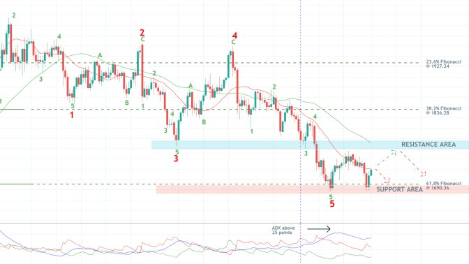 The price of gold has completed a major 1-5 Elliott Wave Pattern. The bearish trend still persists