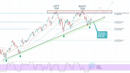 The Nasdaq composite is currently consolidating above an ascending trend line and the 23.6% Fibonacci retracement level