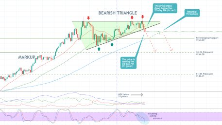 The price of crude oil is breakding down below the lower boundary of a major triangle pattern, which would likely inititate a new bearish downtrend