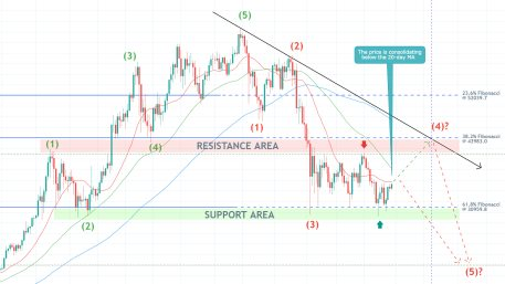 The price of Bitcoin is consolidating in a narrow range before the broader downtrend can be resumed. There is a bullish trap in the making