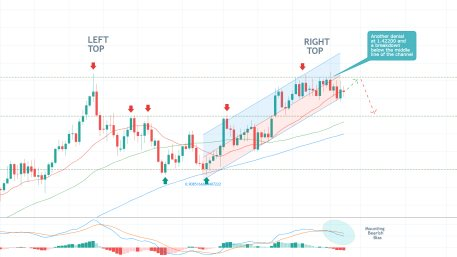 The GBPUSD is developing a Double Top reversal pattern ahead of the crucial CPI data in the U.S. later this week