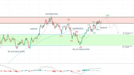 The EURUSD is nearing a major Distribution range, part of a broader Wyckoff Cycle. A bearish reversal seems more probable