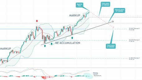 Is it Time for the Price of Crude Oil to Start Going Down? The massive uptrend of WTI may be due for a new bearish correction to one of the Fibonacci levels