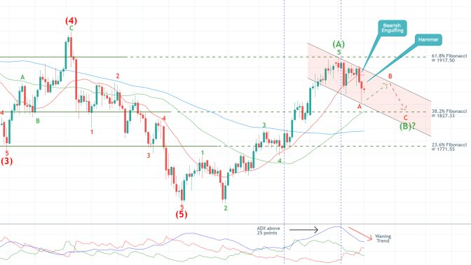 Bears Waiting for Gold's Bullish Pullback to Peak Before They Can Sell