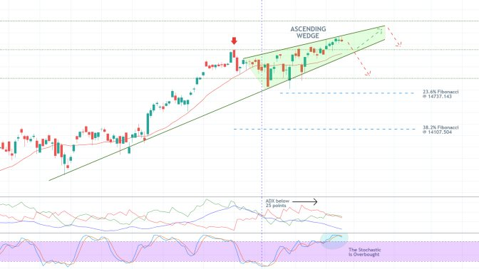 The German DAX index is establishing an Ascending Wedge near the all-time high