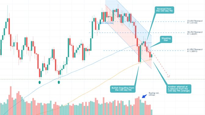 The GBPUSD established a Double Top pattern from which a new bearish downtrend started emerging