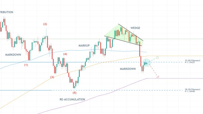 The EURUSD is developing a new Markdown, which will be resumed once the current bullish pullback is completed