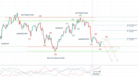 The EURUSD is developing a new Markdown under the expectations of the Wyckoff Cycle. The price is likely to reverse from the 61.8% Fibonacci retracement