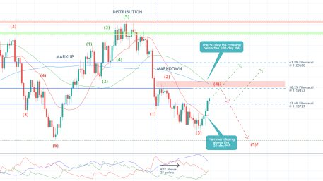 The price action of the EURUSD is currently consolidating between the 23.6% and 38.2% Fibonacci retracement levels as bullish bias increases