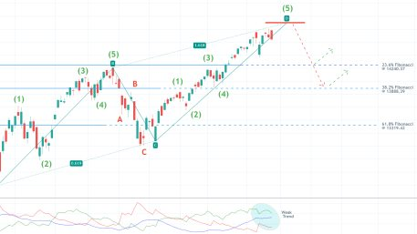 The price action of the Nasdaq Composite index appears to be establishing an ABCD pattern, which could signify a likely bearish reversal