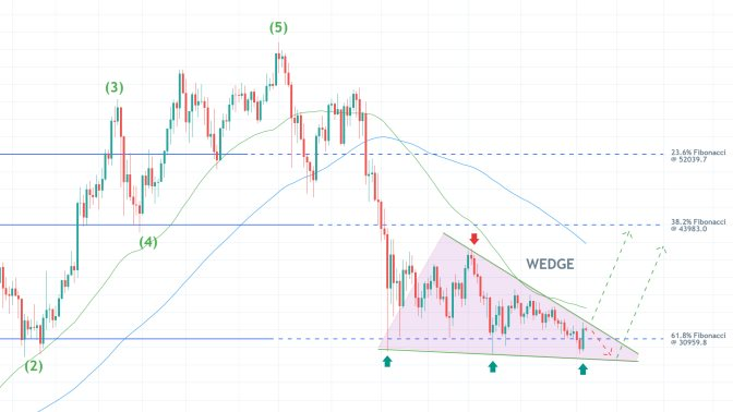 Bitcoin Consolidates Around the 61.8% Fibonacci Retracement. The price of Bitcoin is consolidating in a Descending Wedge pattern