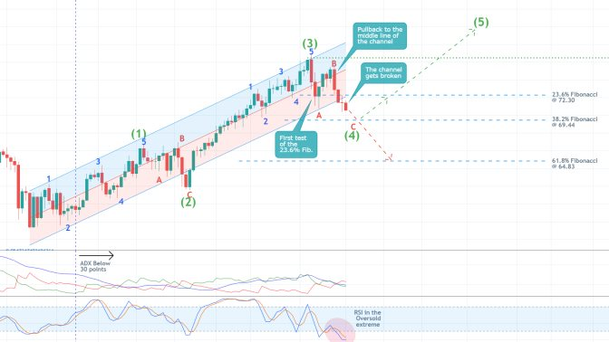 The price of crude oil is developing a bearish correction towards the 38.2% Fiboancci retracement level