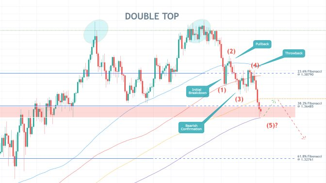 GBPUSD is developing a new massive downtrend following the completion of a Double Top pattern, headed towards the 61.8% Fibonacci retracement level