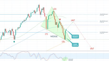 The price of crude oil is establishing an abrupt bullish pullback from the previous swing low