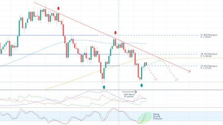 The price of GBPUSD is currently consoldiating between the 23.6 per cent Fiboancci retracement level and the descending trend line