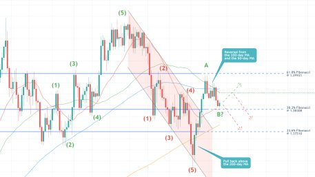Traders should wait for the bullish pullback on the GBPUSD to be completed before they enter short on the expectations for a bearish reversal