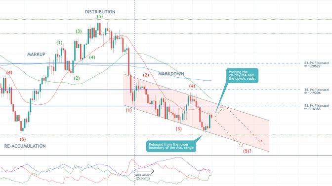 The price action of the EURUSD continues developing a major bearish trend despite a recent bullish pullback