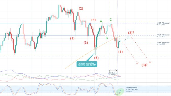 The price action of GBPJPY is currently establishing a retracement leg