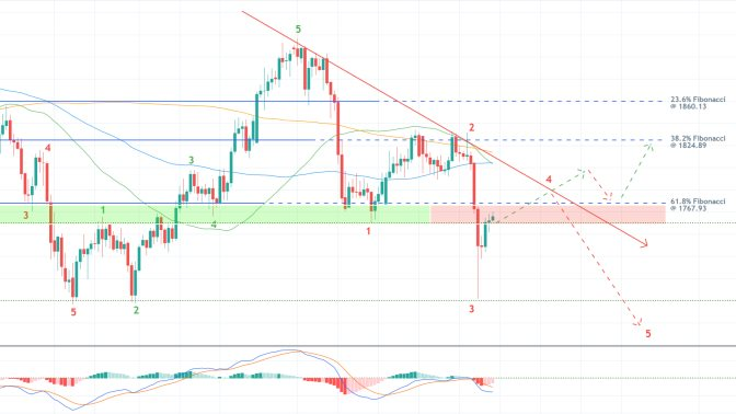 Gold's Recovery in Jeopardy as the Dollar Advances. The price action of gold is about to establish a bearish reversal