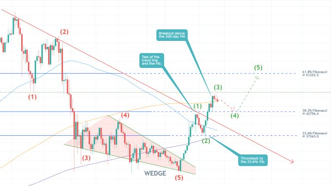 The price of bitcoin is currently developing a new bullish trend as per the expectations of the Elliott Wave Theory