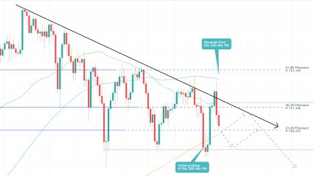 The price action of the GBPJPY is probing the lower limit of a major Distribution range before the emergence of a new Downtrend