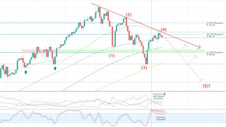 Gloomy Days Ahead for Crude Oil. A bearish reversal on the price action of crude oil likely to target the 38.2 per cent Fibonacci retracement level