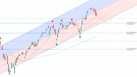 The nasdaq composite index is developing a bearish correction to the lower boundary of the regression channel