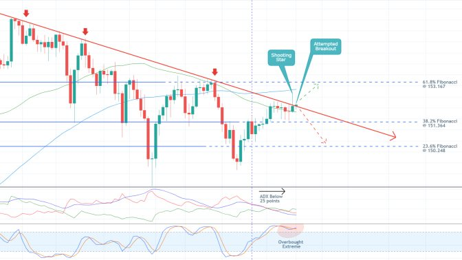 The price action of GBPJPY is likely to reverse from the descending trend line and head towards the 38.2 per cent Fibonacci retracement level
