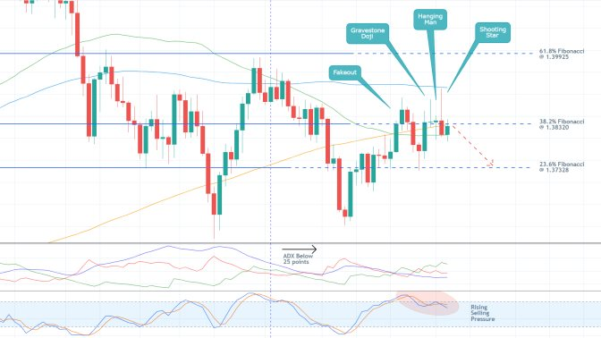 The price action of the GBPUSD is currently consolidating in a narrow range before the next bearish reversal can occur