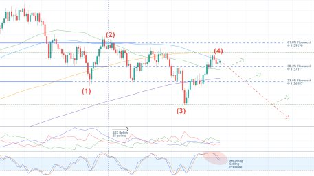 GBPUSD Just Completed a Major Retracement Leg