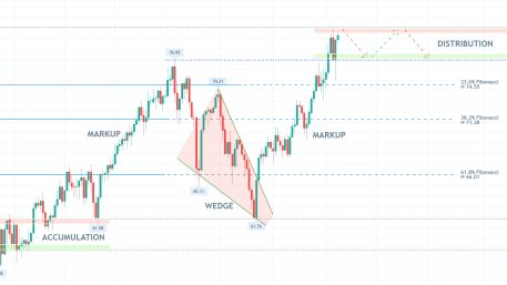 New Distribution Range Possibly Emerging on the Price of Crude Oil