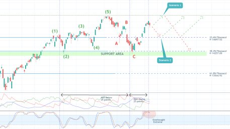 The Nasdaq Just Completed a Major Elliott Cycle. Where to Next?