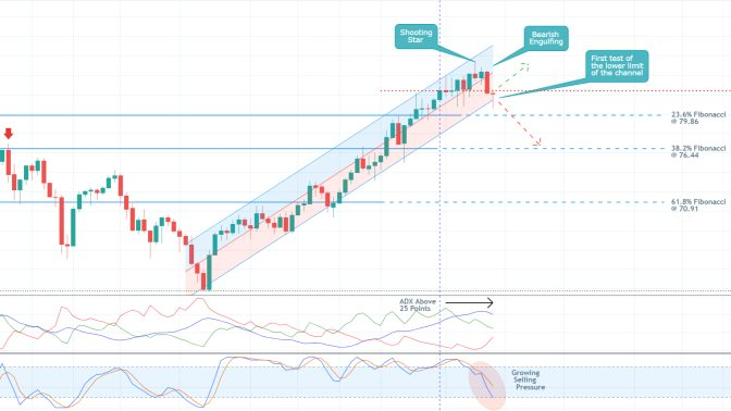 Crude Oil Developing a Head and Shoulders Pattern