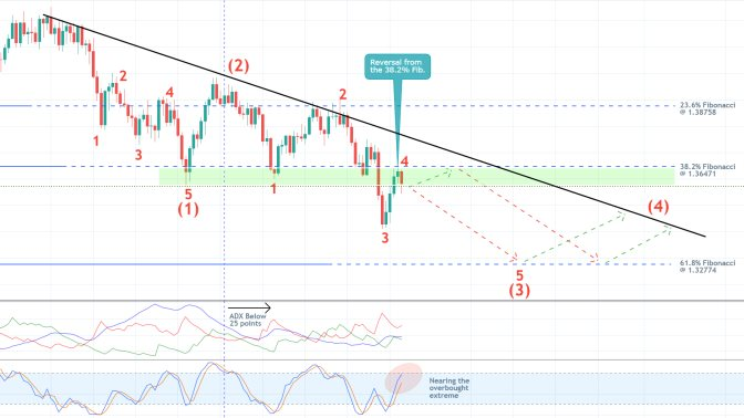 The price action of the GBPUSD pair is developing a new major downtrend