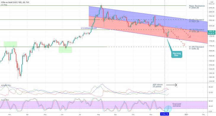 Gold 1D Price Chart