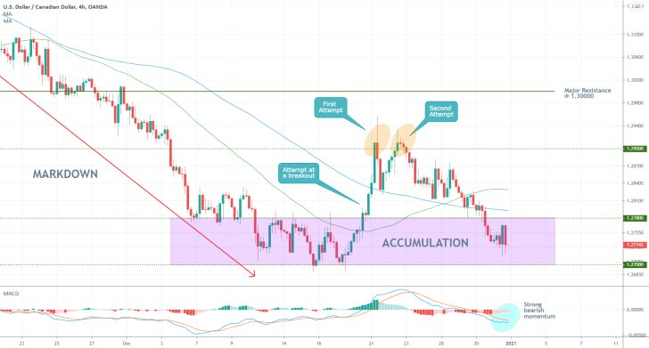 USDCAD 4H Price Chart