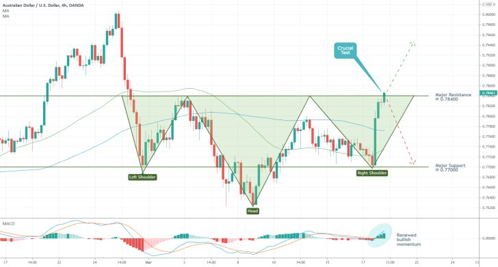The AUDUSD in the process of developing an Inverted Head and Shoulders Pattern, following the latest release of Australia's unemployment data