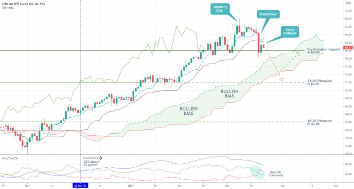 The daily chart of crude oil reveals that the price action is currently testing the psychological support level at 60.00 in preparation for a new downtrend