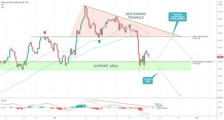 The price of USOIL developed a descending triangle pattern as part of the broader trend reversal