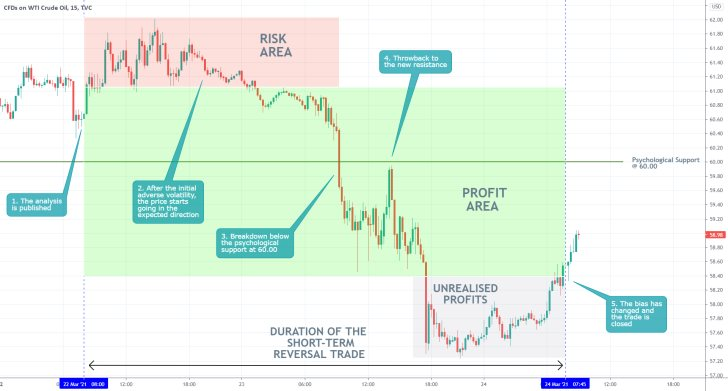 The price of WTI started developing a new bearish downtrend. Crude oil looks poised to continue depreciating as demand wanes