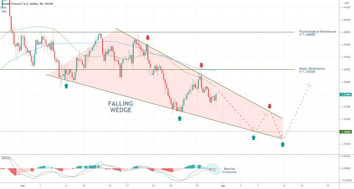 The GBPUSD is establishing a falling wedge pattern, as the pair continues to depreciate in a strong downtrend