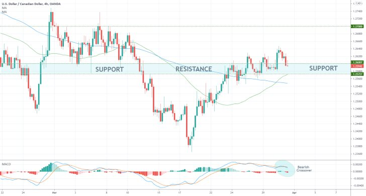 The USDCAD consolidates above a major support level, as bullish sentiment increases