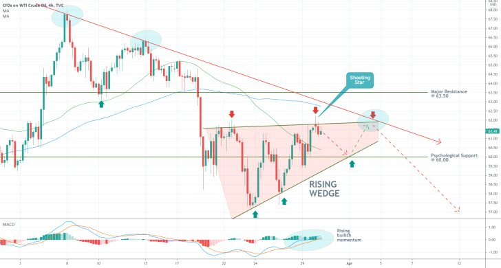 The price of crude oil is rising in an ascending wedge. After the bullish correction is completed, WTI will be ready to resume falling in a downtrend